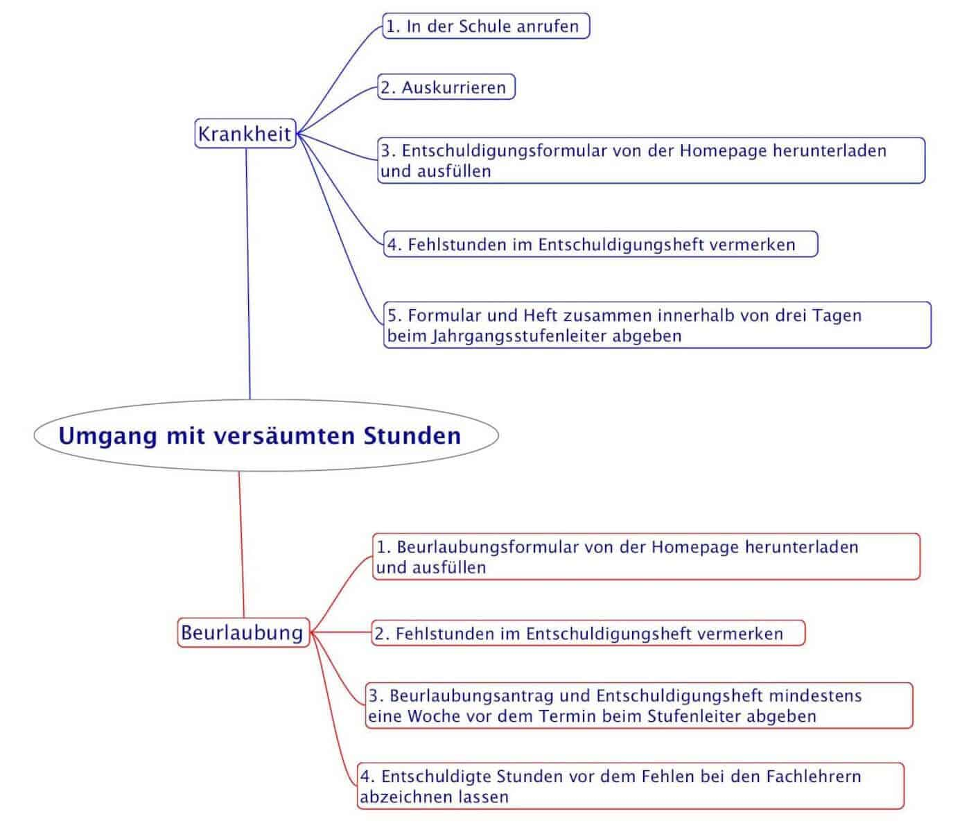 Beste Rsyslog Vorlage Galerie - Beispiel Wiederaufnahme Vorlagen ...